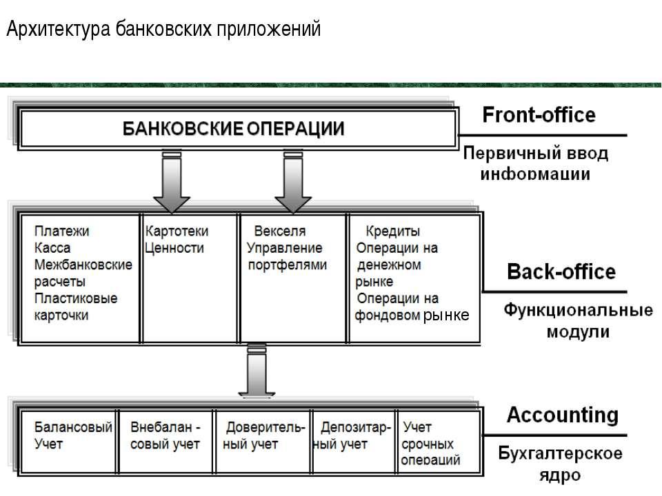 Архитектура банковских приложений 09 рынке
