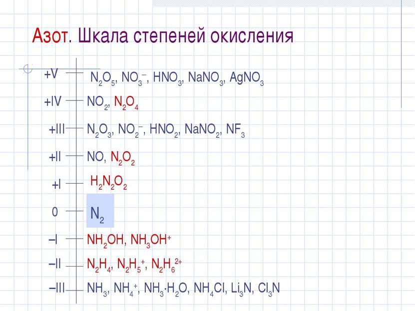 Азот. Шкала степеней окисления N2O5, NO3 , HNO3, NaNO3, AgNO3 NO2, N2O4 N2O3,...
