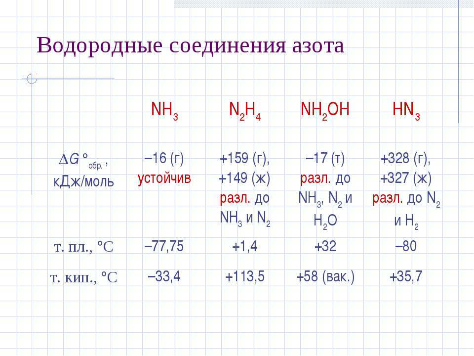 Водородные соединения азота  NH3 N2H4 NH2OH HN3 G обр. , кДж/моль –16 (г) ус...