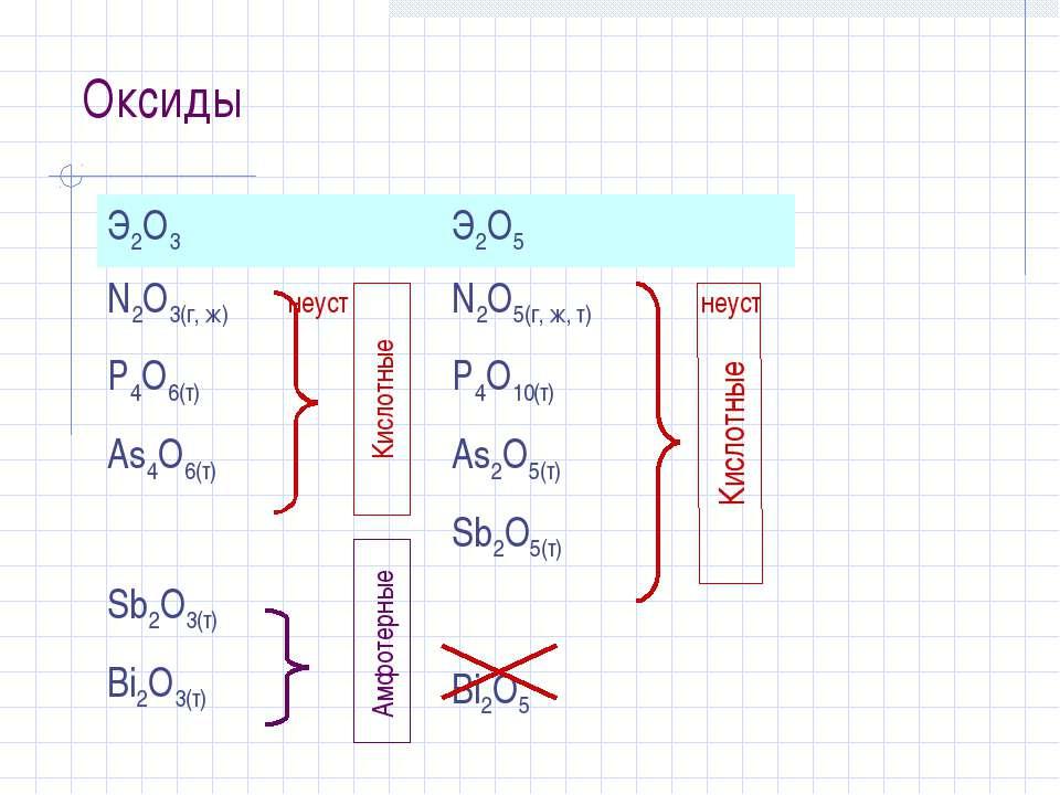 Оксиды Э2О3 Э2О5 N2O3(г, ж) неуст P4O6(т) As4O6(т) Sb2O3(т) Bi2O3(т) N2O5(г, ...