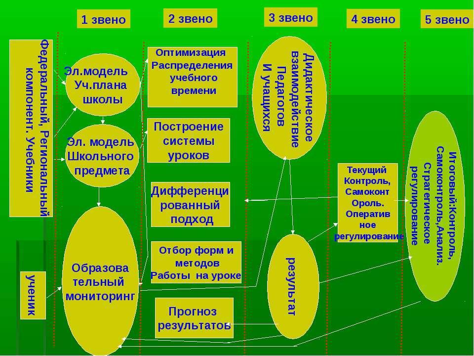 Федеральный, Региональный компонент. Учебники ученик Эл.модель Уч.плана школы...