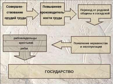 Совершен- ствование орудий труда Переход от родовой общины к соседской Повыше...