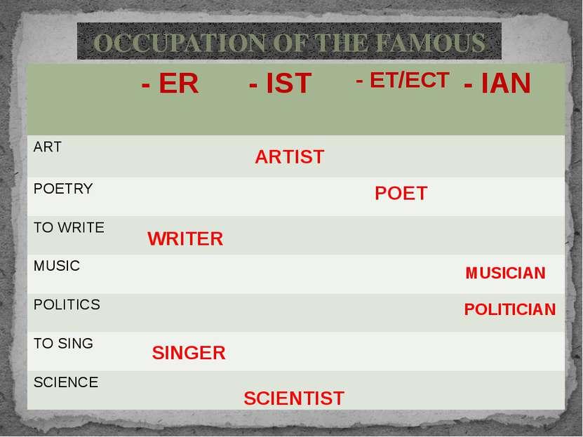 ARTIST POET WRITER MUSICIAN POLITICIAN SINGER SCIENTIST OCCUPATION OF THE FAM...