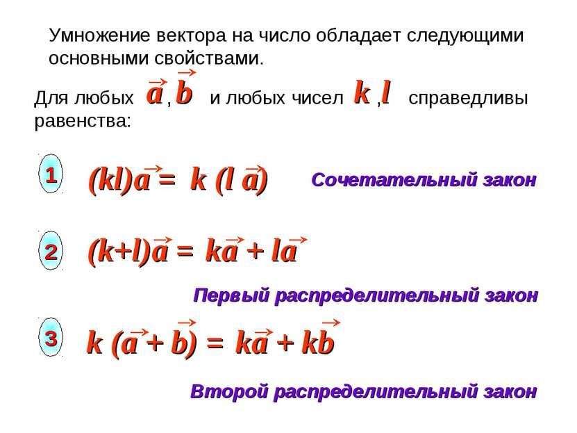 Умножение вектора на число обладает следующими основными свойствами. Сочетате...