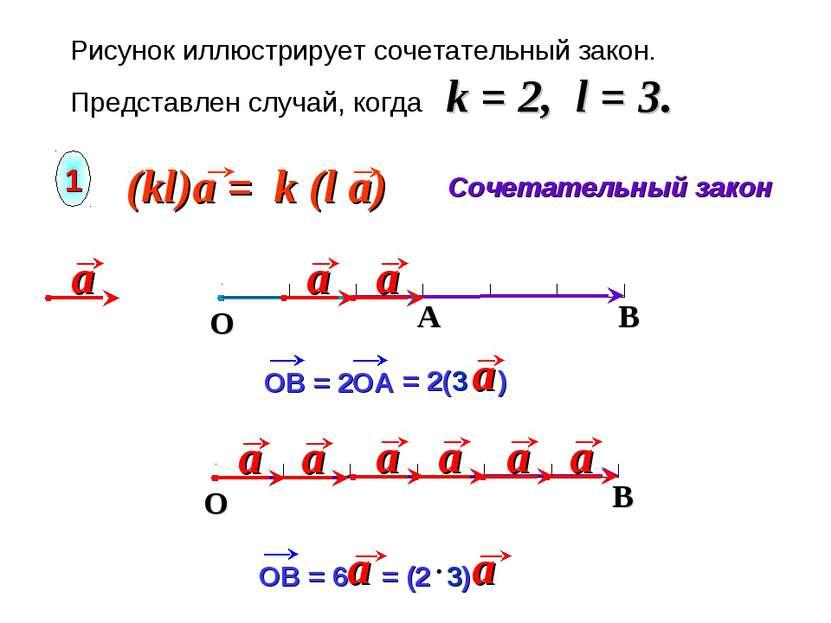 Рисунок иллюстрирует сочетательный закон. Представлен случай, когда k = 2, l ...