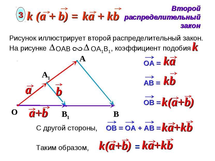 O Второй распределительный закон 3 A Рисунок иллюстрирует второй распределите...