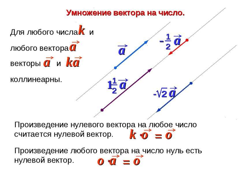Умножение вектора на число. Произведение любого вектора на число нуль есть ну...