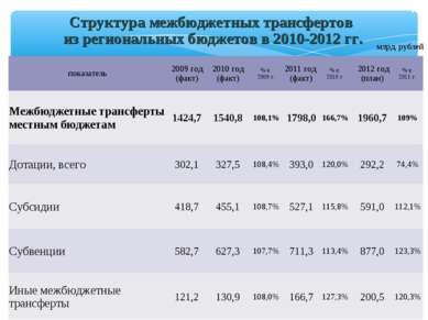 Структура межбюджетных трансфертов из региональных бюджетов в 2010-2012 гг. м...