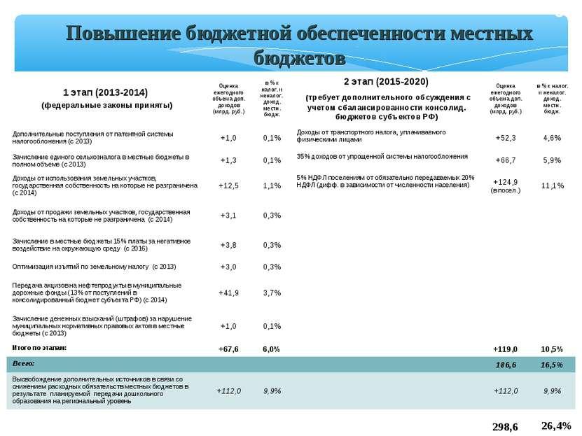 * Повышение бюджетной обеспеченности местных бюджетов 26,4% 298,6 1 этап (201...
