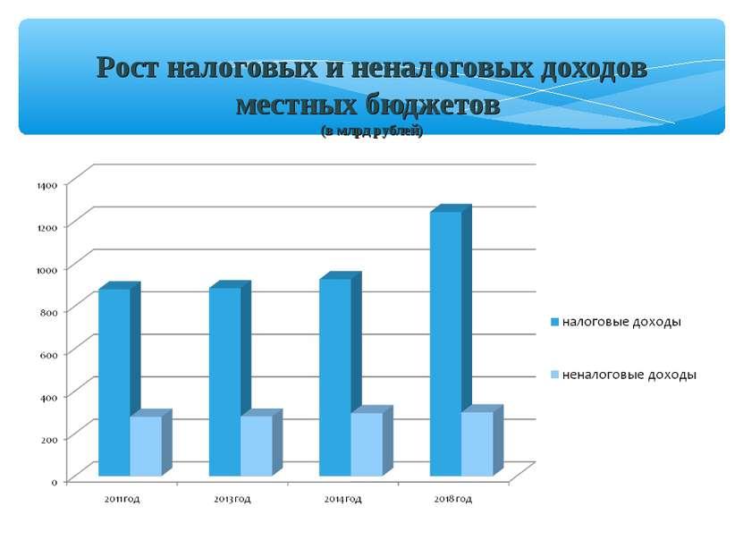 Рост налоговых и неналоговых доходов местных бюджетов (в млрд рублей)