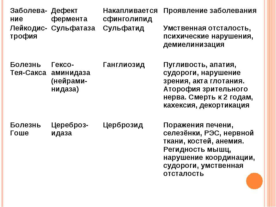 Заболева-ние Дефект фермента Накапливается сфинголипид Проявление заболевания...