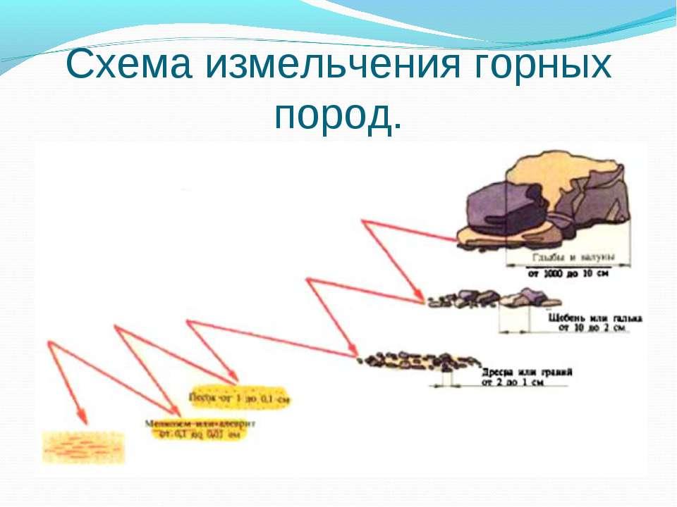 Схема измельчения горных пород.