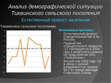 Анализ демографической ситуации Тихвинского сельского поселения Естественный ...