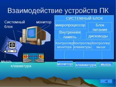 Взаимодействие устройств ПК Системный блок монитор клавиатура мышь микропроце...