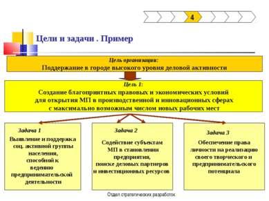 Отдел стратегических разработок Цели и задачи . Пример 4 Цель организации: По...