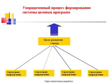 Отдел стратегических разработок Структурное подразделение Цели развития город...