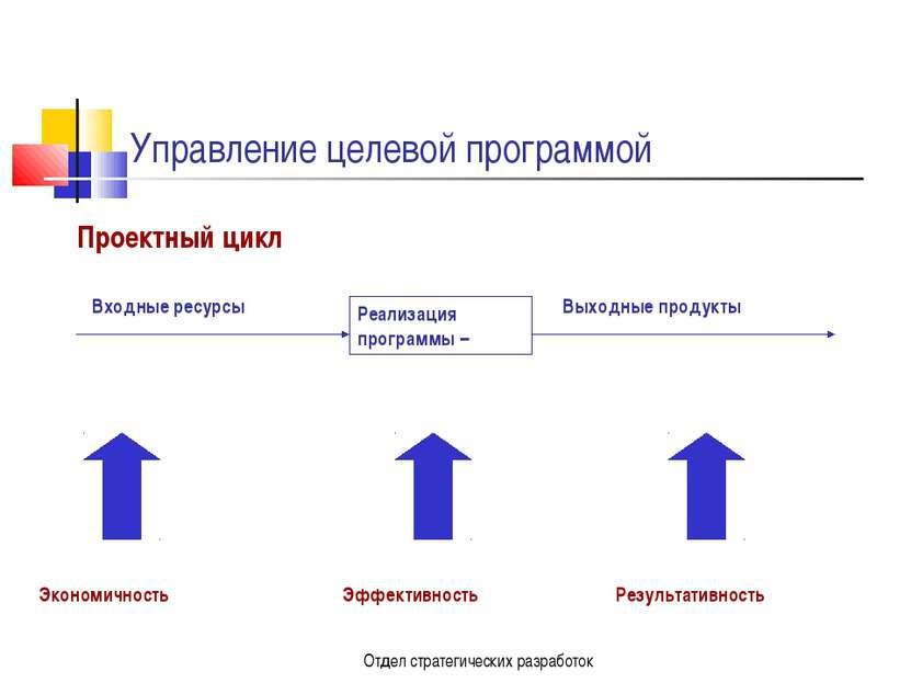 Отдел стратегических разработок Управление целевой программой Проектный цикл ...