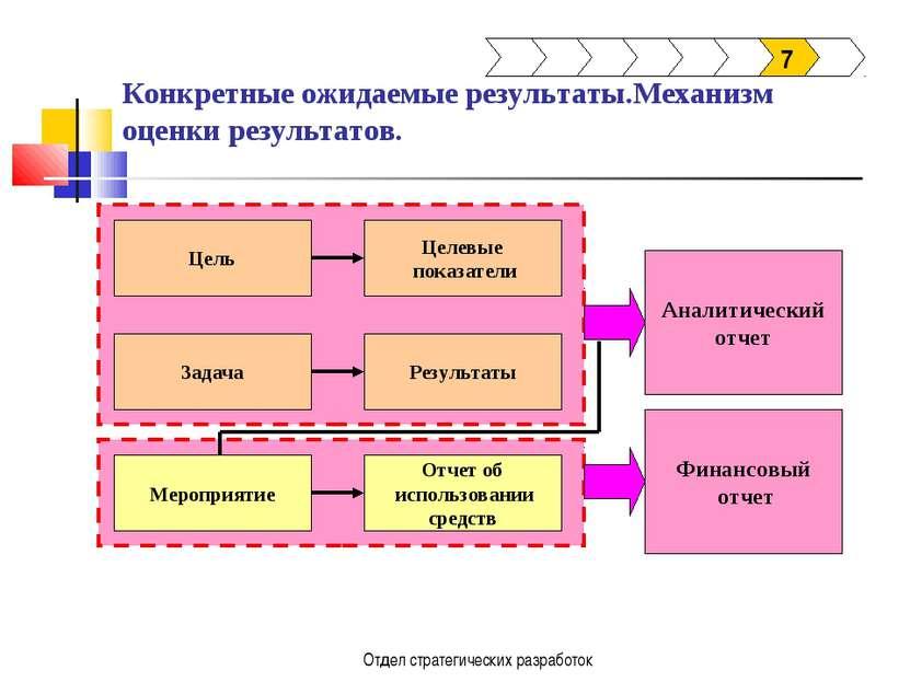 Отдел стратегических разработок Конкретные ожидаемые результаты.Механизм оцен...
