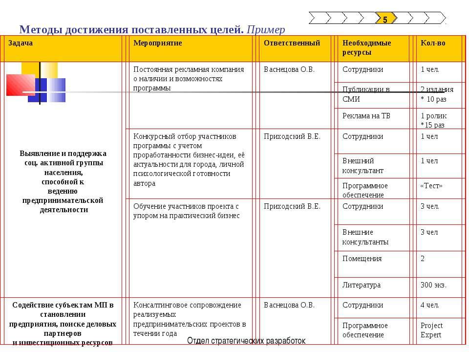 Отдел стратегических разработок 5  Методы достижения поставленных целей. При...