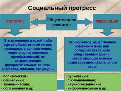 Социальный прогресс Общественное развитие РЕФОРМА РЕВОЛЮЦИЯ Это изменения в к...