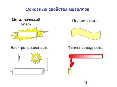 Основные свойства металлов Металлический блеск Пластичность Электропроводност...