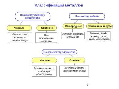 Классификации металлов