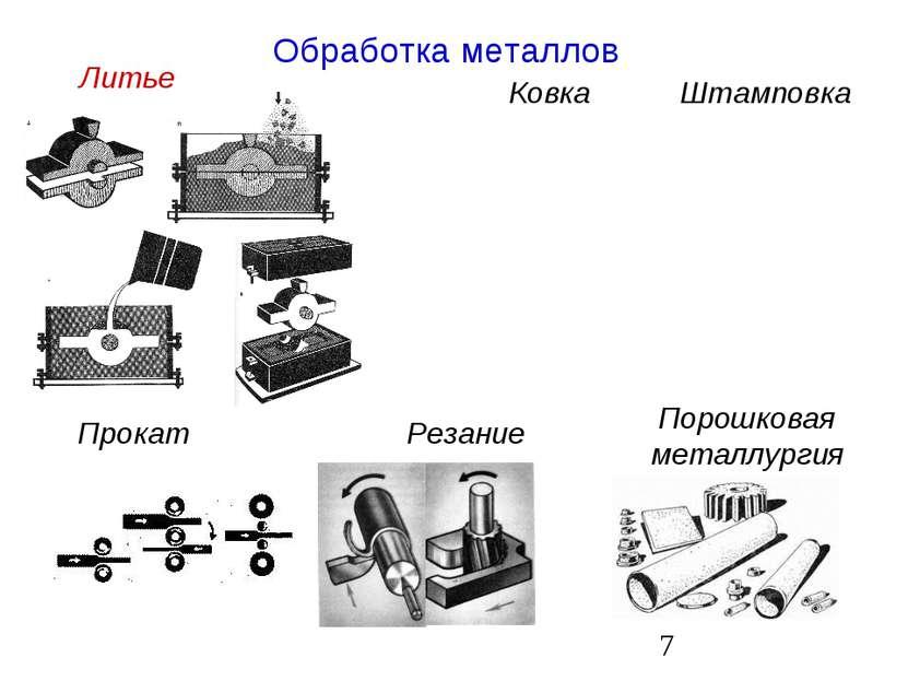 Обработка металлов Литье Ковка Штамповка Прокат Резание Порошковая металлургия