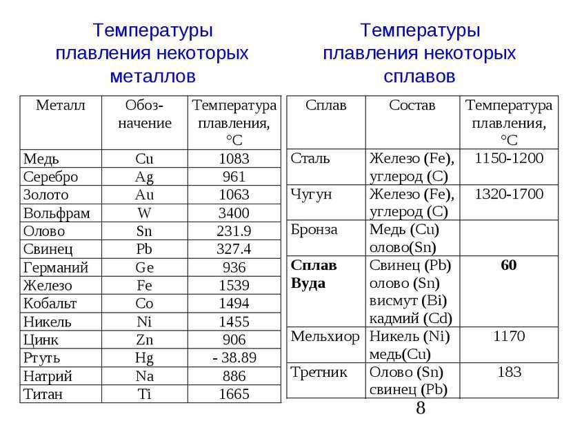 Температуры плавления некоторых металлов Температуры плавления некоторых сплавов