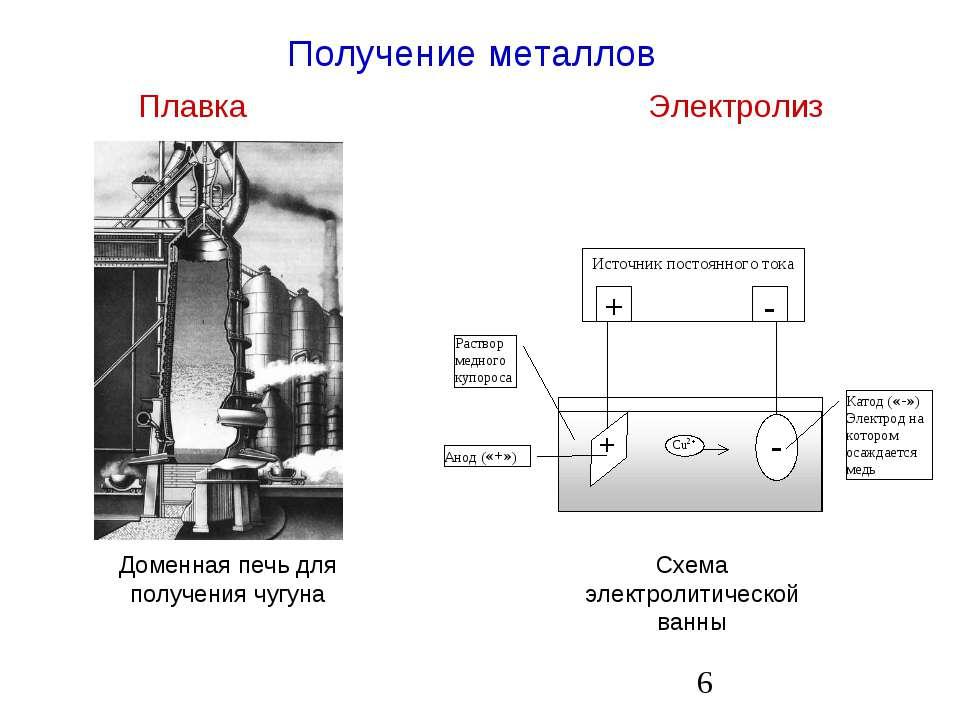 Получение металлов Плавка Электролиз Доменная печь для получения чугуна Схема...