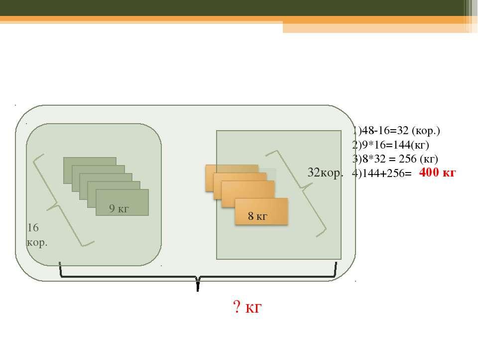 32 кор. 9 кг 8 кг 16 кор. 32кор. 1)48-16=32 (кор.) 2)9*16=144(кг) 3)8*32 = 25...