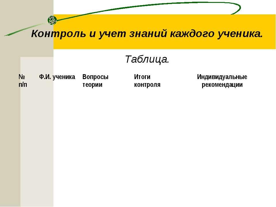 Контроль и учет знаний каждого ученика. Таблица. № п/п Ф.И. ученика Вопросы т...
