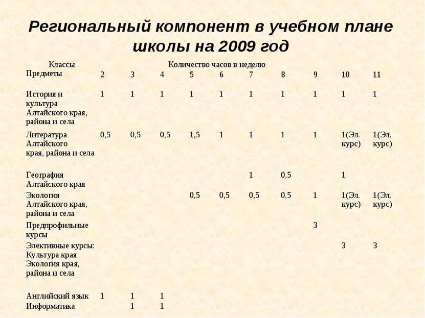 Региональный компонент в учебном плане школы на 2009 год Классы Предметы Коли...