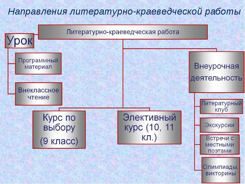 Направления литературно-краеведческой работы