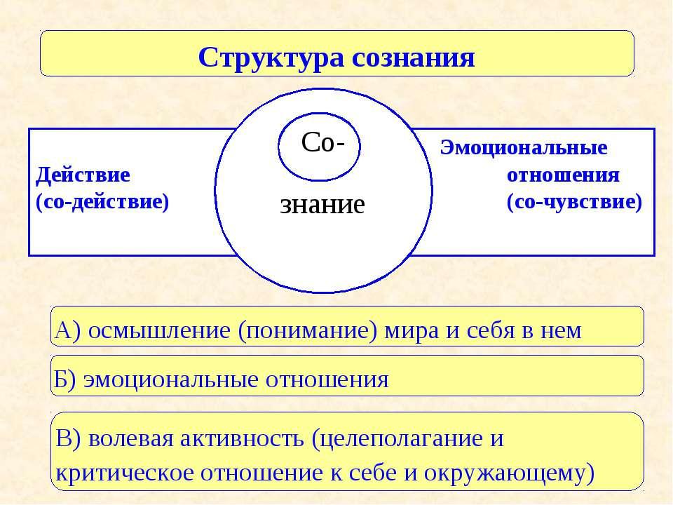 Эмоциональные Действие отношения (со-действие) (со-чувствие) Структура сознан...