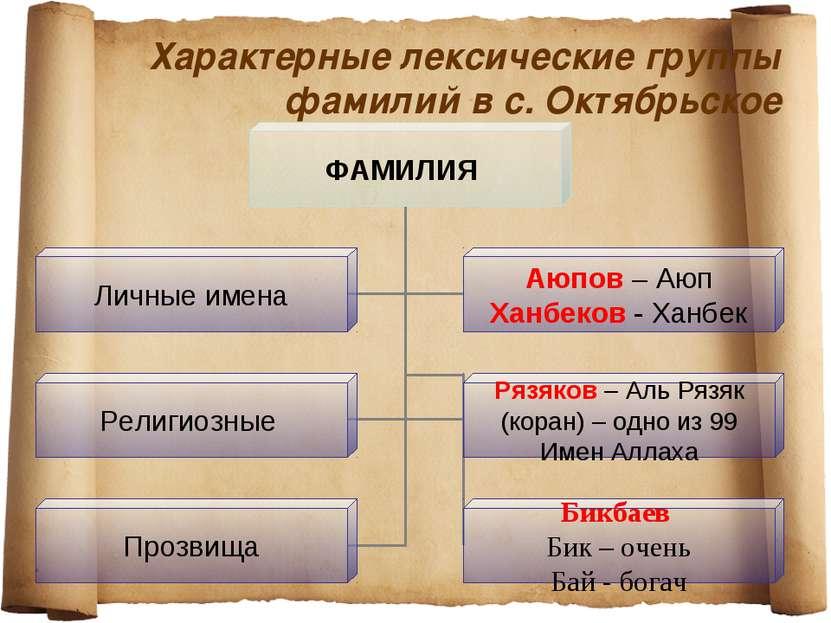 Характерные лексические группы фамилий в с. Октябрьское