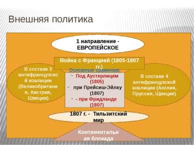 Внешняя политика 1 направление - ЕВРОПЕЙСКОЕ В составе 3 антифранцузской коал...