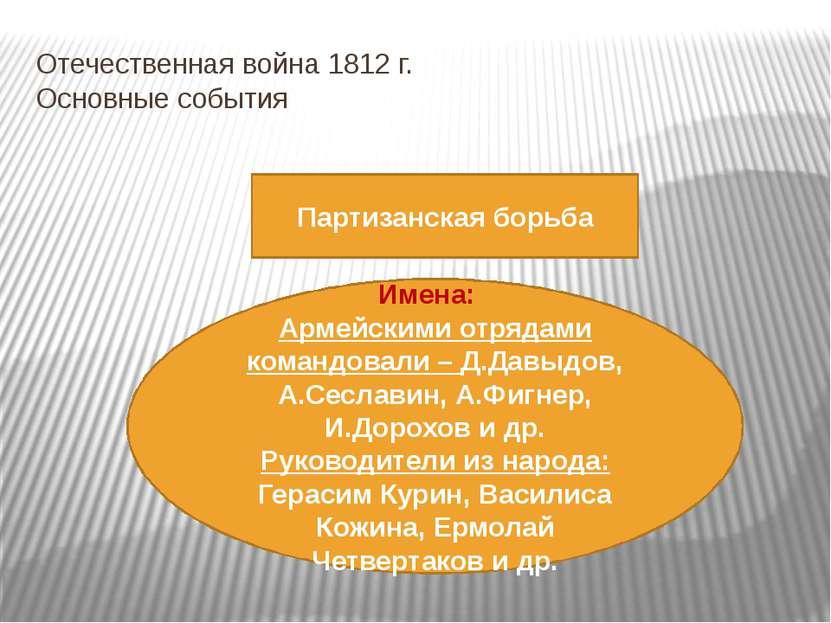 Отечественная война 1812 г. Основные события Партизанская борьба Имена: Армей...