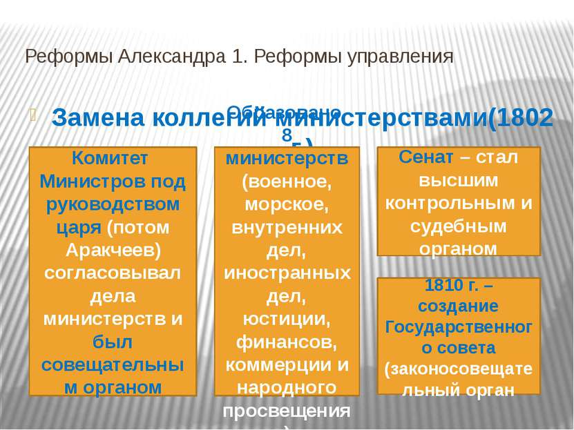 Реформы Александра 1. Реформы управления Замена коллегий министерствами(1802 ...