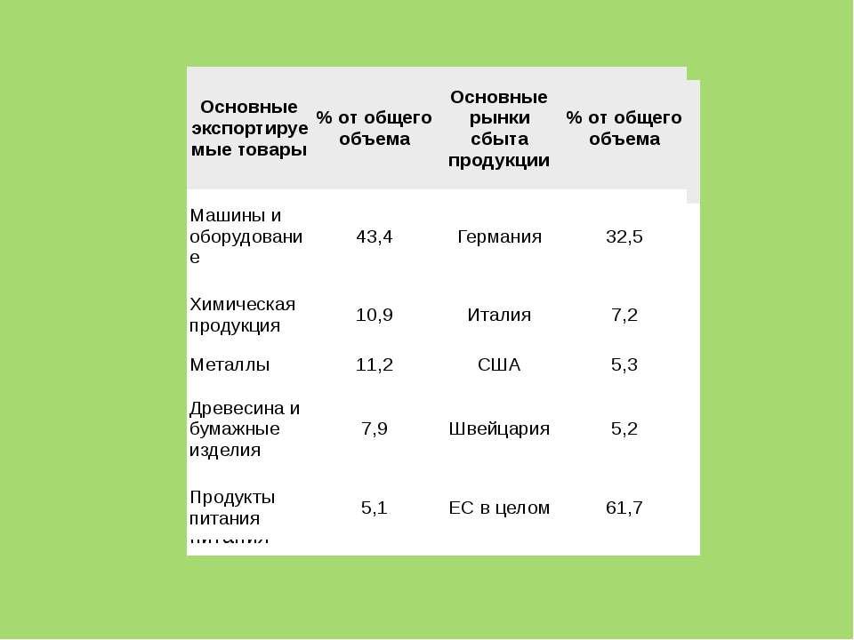 Основные импортируемые товары % от общего объема Основные импортеры % от обще...