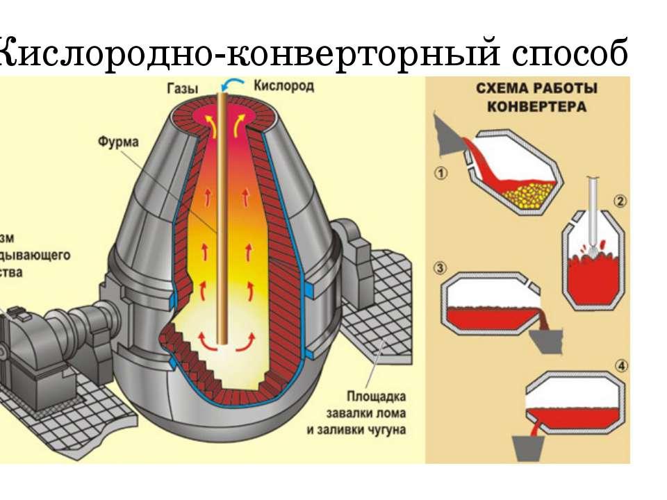 Кислородно-конверторный способ