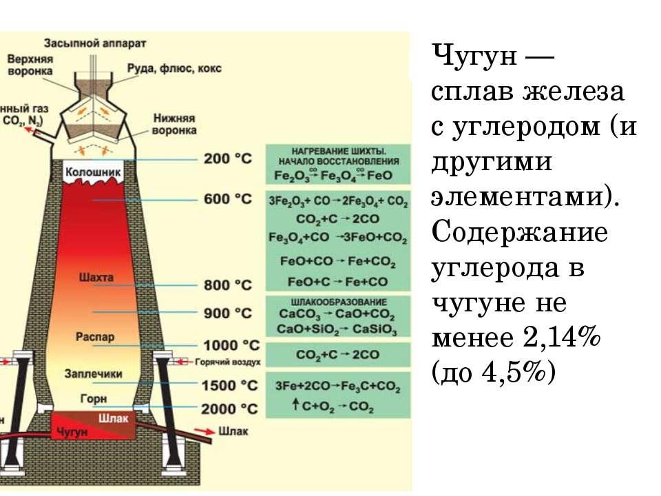 Чугун — сплав железа с углеродом (и другими элементами). Содержание углерода ...