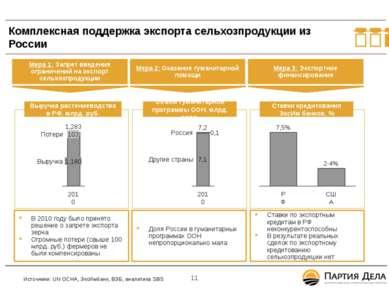 Комплексная поддержка экспорта сельхозпродукции из России В 2010 году было пр...
