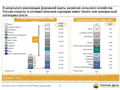 В результате реализации Дорожной карты развития сельского хозяйства России от...