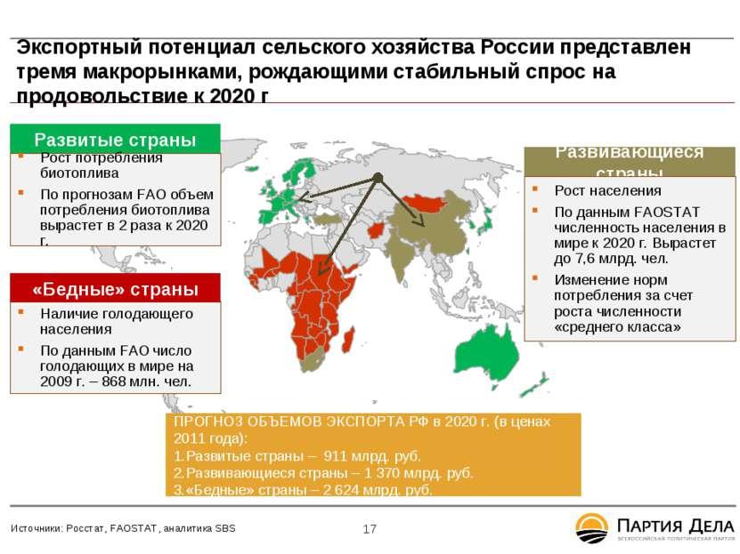 Экспортный потенциал сельского хозяйства России представлен тремя макрорынкам...