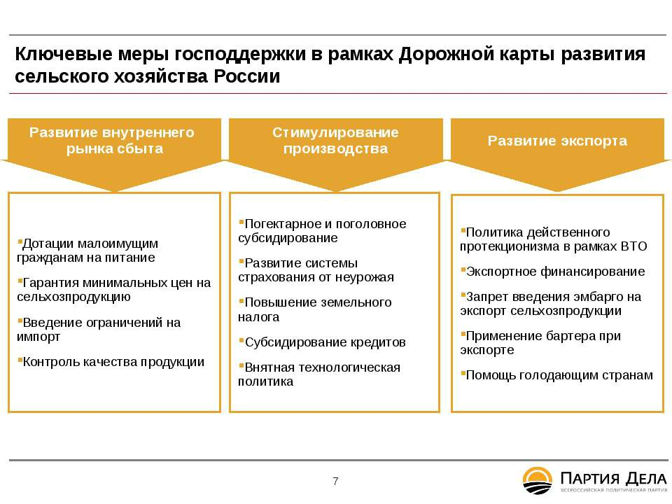 Ключевые меры господдержки в рамках Дорожной карты развития сельского хозяйст...
