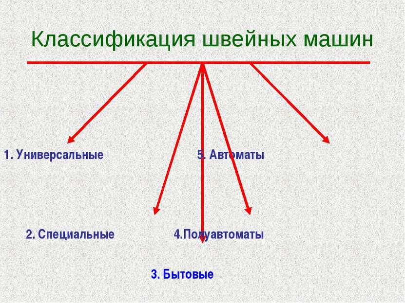 Классификация швейных машин 1. Универсальные 5. Автоматы 2. Специальные 4.Пол...