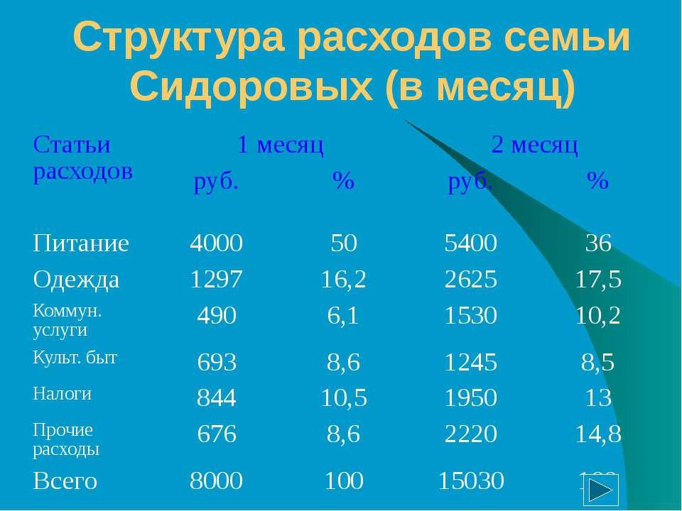 Структура расходов семьи Сидоровых (в месяц) Статьи расходов 1 месяц 2 месяц ...