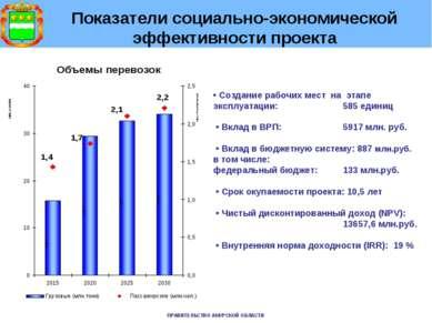Показатели социально-экономической эффективности проекта • Создание рабочих м...