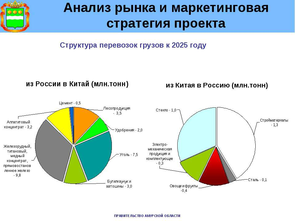 Анализ рынка и маркетинговая стратегия проекта Структура перевозок грузов к 2...