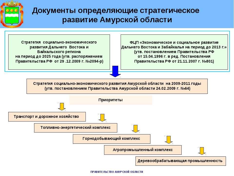 Документы определяющие стратегическое развитие Амурской области Стратегия соц...